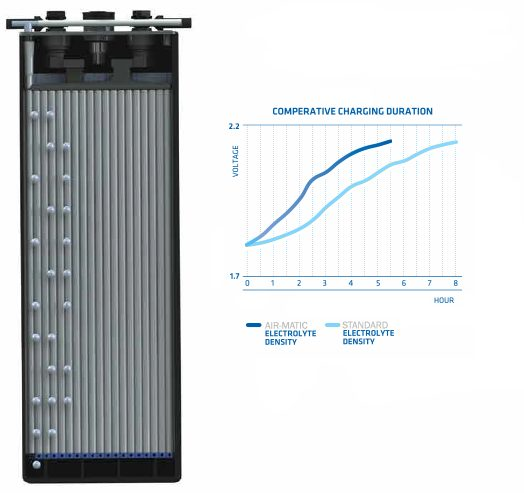 air-mix-comperative-charging-duration