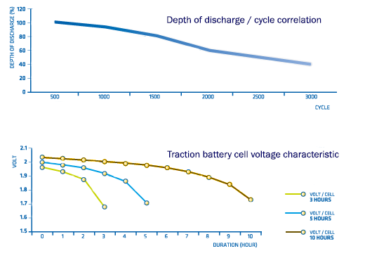 depth-discharge-traction-battery-characteristic