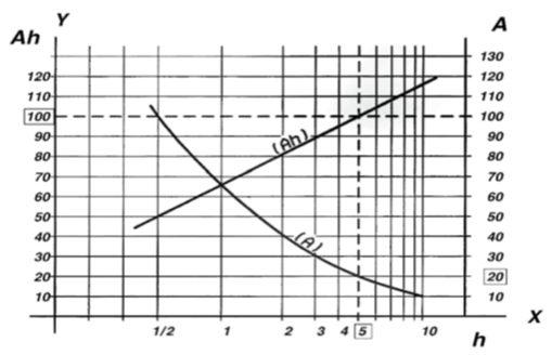 motive-power-capacity-discharge-rates