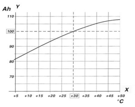 motive-power-capacity-temperature