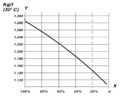 motive-power-density-level-of-charge