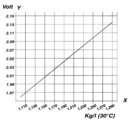 motive-power-voltage-density