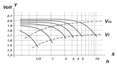 motive-power-voltage-discharge-rates