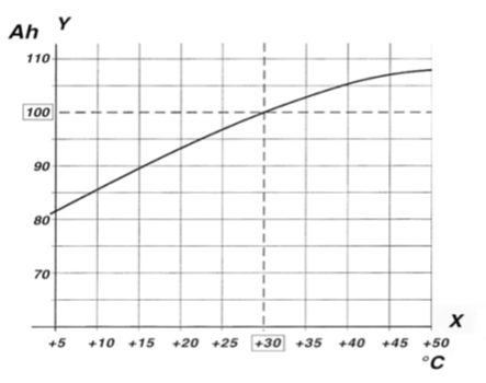 solar-power-capacity-temperature