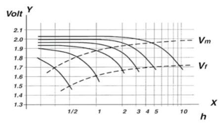 solar-power-voltage-discharge-rates